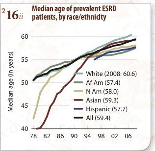 USRDS prevalence